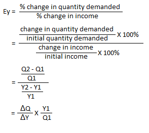 Measuring Income Elasticity Of Demand Percentage Point And Arc Methods Businesstopia
