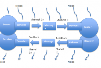 Process of communication in transactional model
