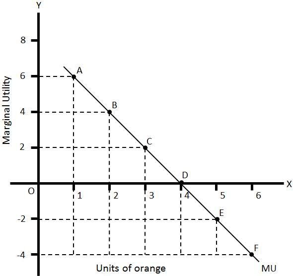 Law of Diminishing Marginal Utility: Assumptions and