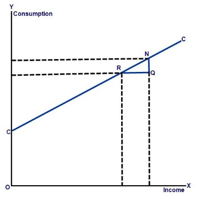 Marginal propensity to consumer graph