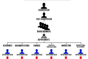 This diagram illustrates organizational structure.