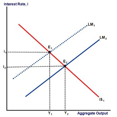 shift in LM curve diagram