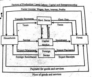 Diagrammatic representation of circular flow of income in four sector economy