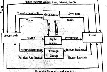 Circular Flow Of Income And Expenditure Four Sector Economy Businesstopia