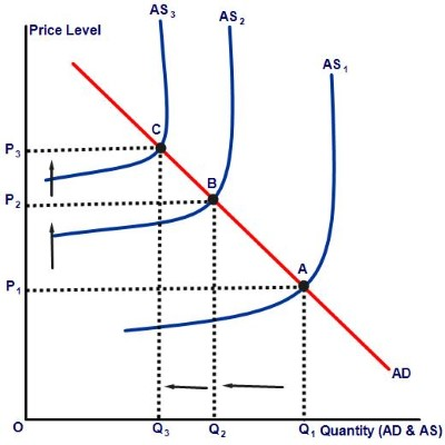 Cost push curve graph