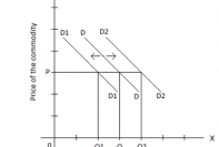 This a graph representing shift in a demand curve