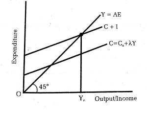 equilibrium income and output graph