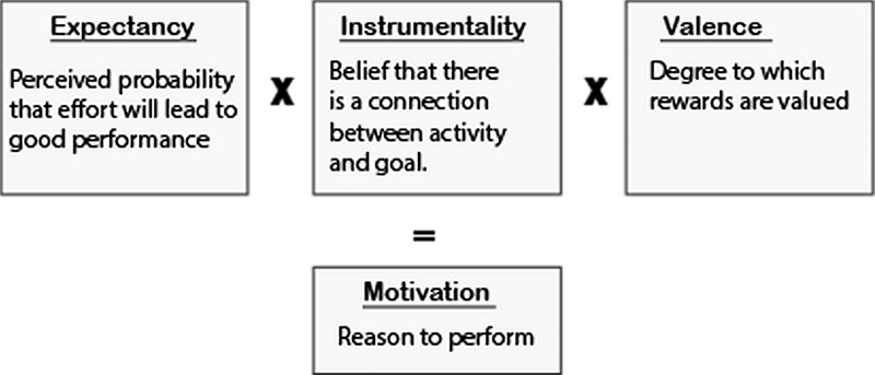 A diagram explaining Expectancy Theory of Motivation.