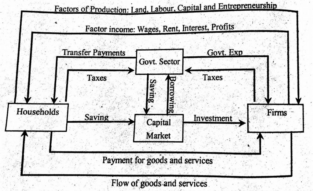 Diagrammatic representation of flow of income in three sector income