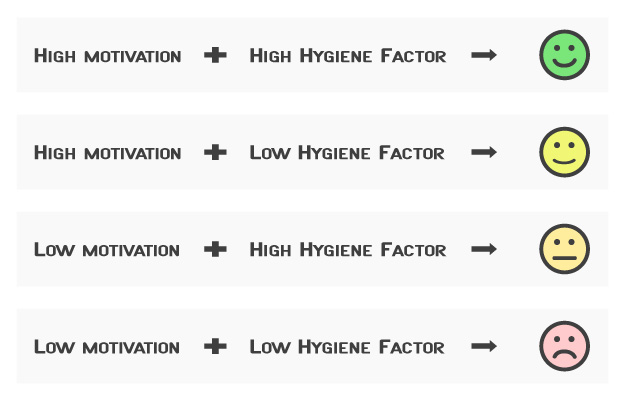 Diagram illustrating Herzberg Motivation-Hygiene Theory