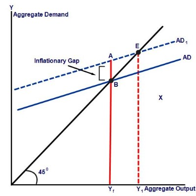 Inflationary gap graph