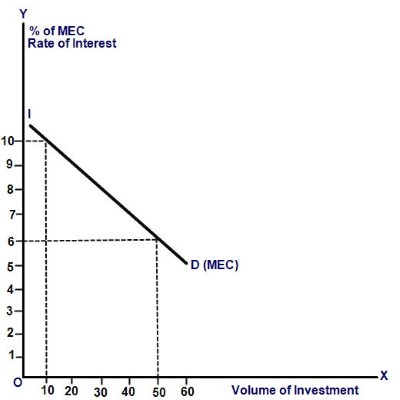 MEC and Investment Demand Curve