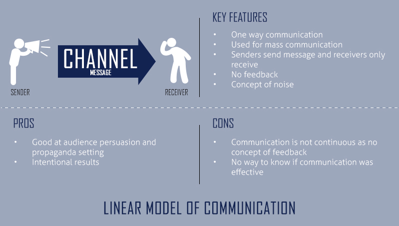 Linear Model of Communication - Businesstopia