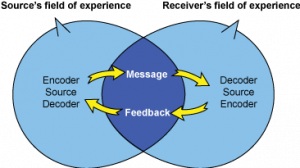 Interactive Model of Communication - Businesstopia
