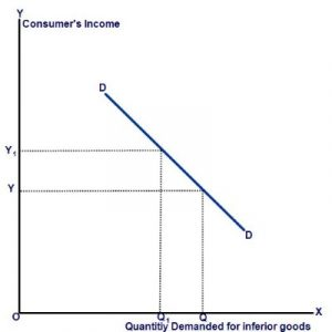 Income Elasticity Of Demand Definition And Types With Examples Businesstopia