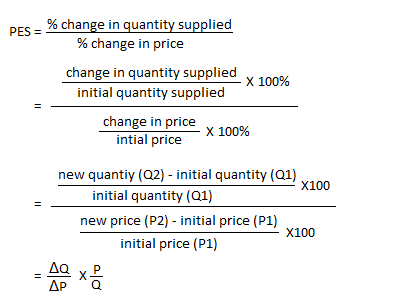 Price Elasticity Of Supply Concept And Degrees Businesstopia