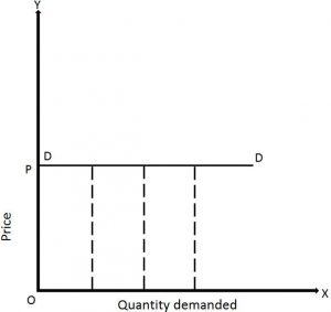 Price Elasticity Of Demand Definition Types With Examples