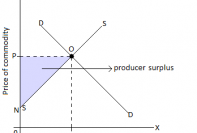 This is a graph of producer surplus.