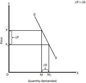 Price Elasticity Of Demand Definition Types With Examples Businesstopia