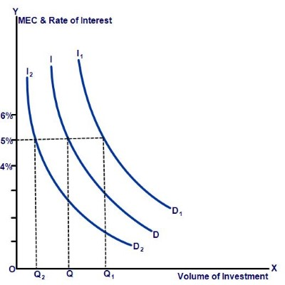 MEC and Shift in Investment Demand Curve