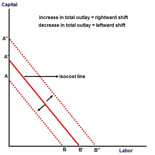 shift in isocost line due to change in total outlay