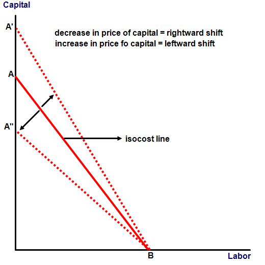Figure: shift in isocost line due to change in price of capital