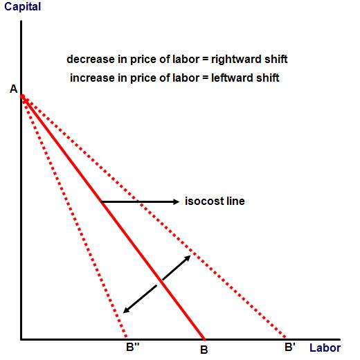 Figure: shift in isocost line due to change in price of labor
