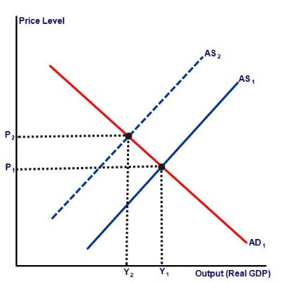 stagflation graph