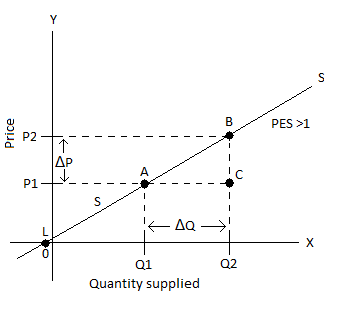 Measuring Price Elasticity Of Supply Percentage And Geometric