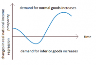 Graphical representation of trade cycle