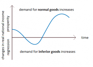Uses Of Income Elasticity Of Demand In Business Decision Making