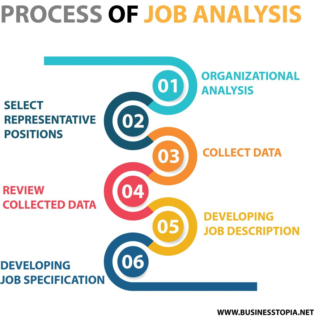 Job Analysis Definitions Methods Process Importance Of Job Analysis